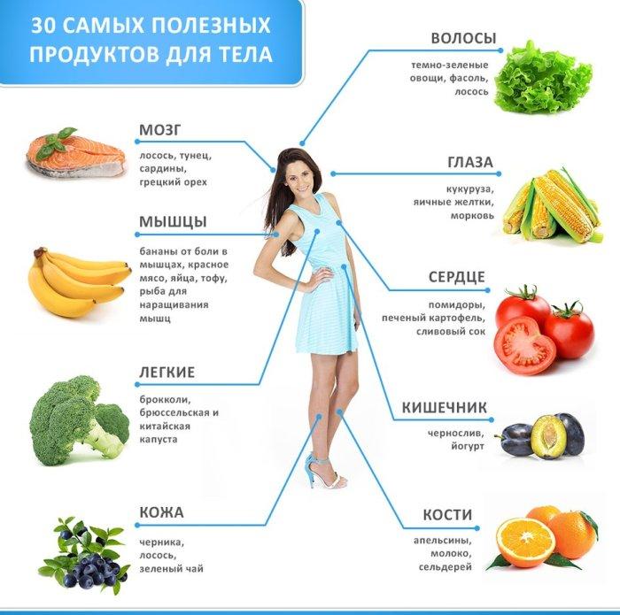 полезные продукты для человека